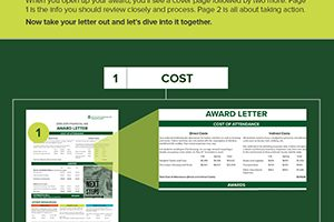 Decoding your financial aid award infographic